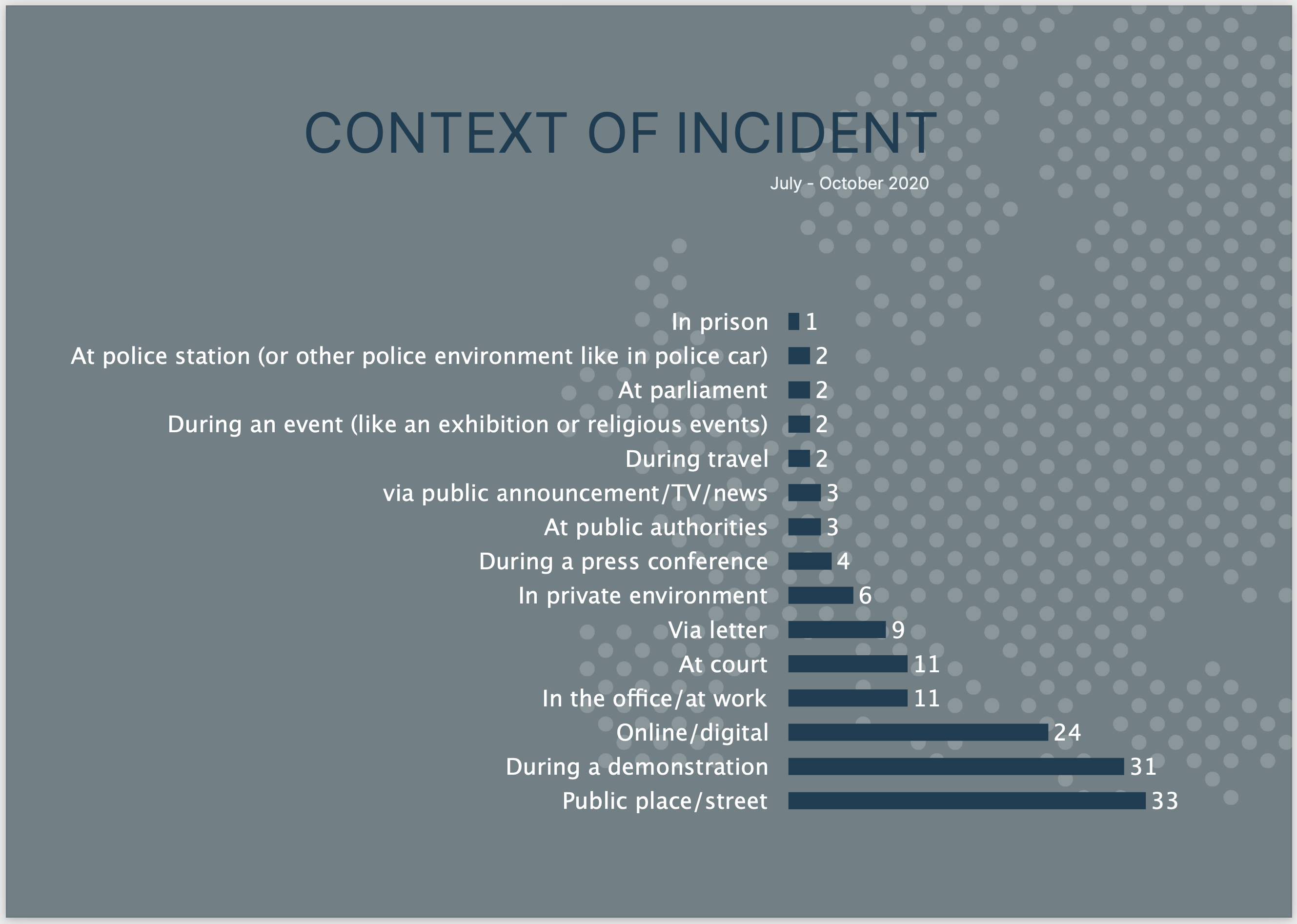 Context of Incident_MFRR Monitoring Report 2