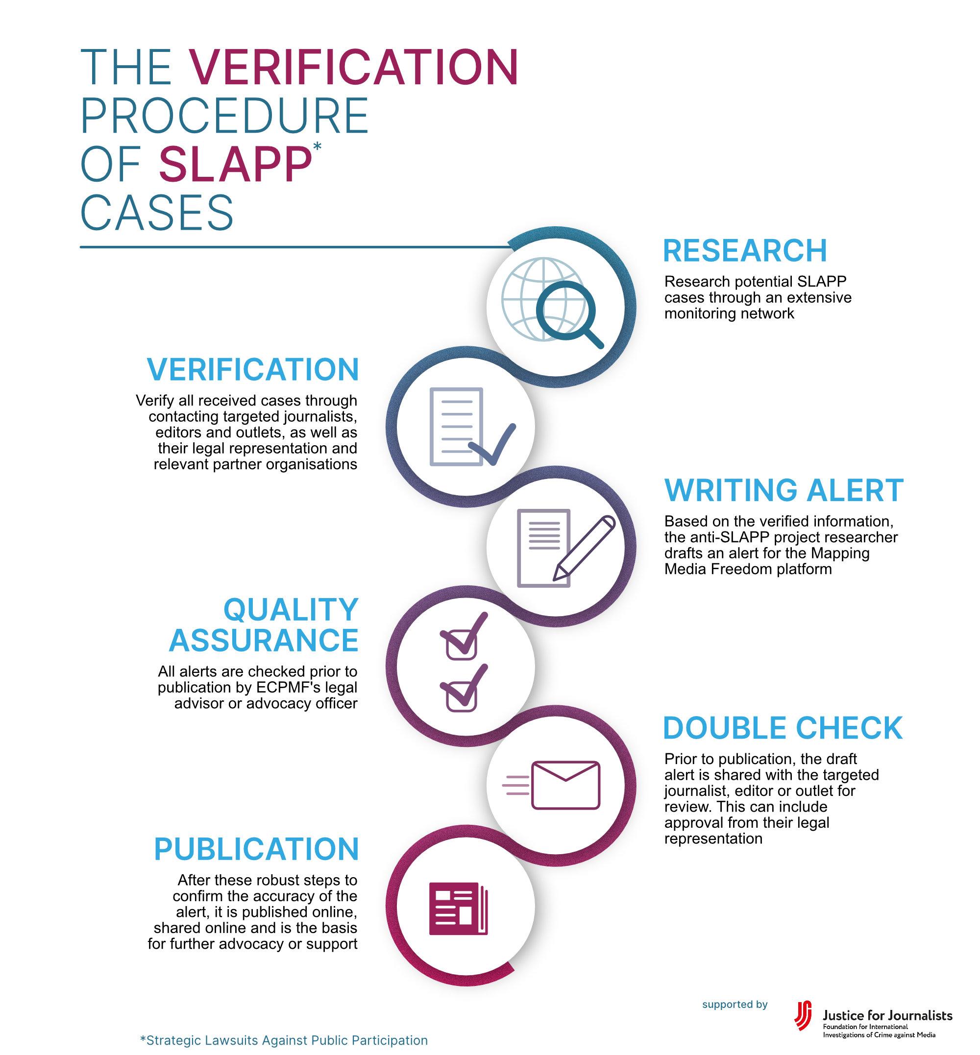 ECPMF's Verification Procedure of SLAPP cases